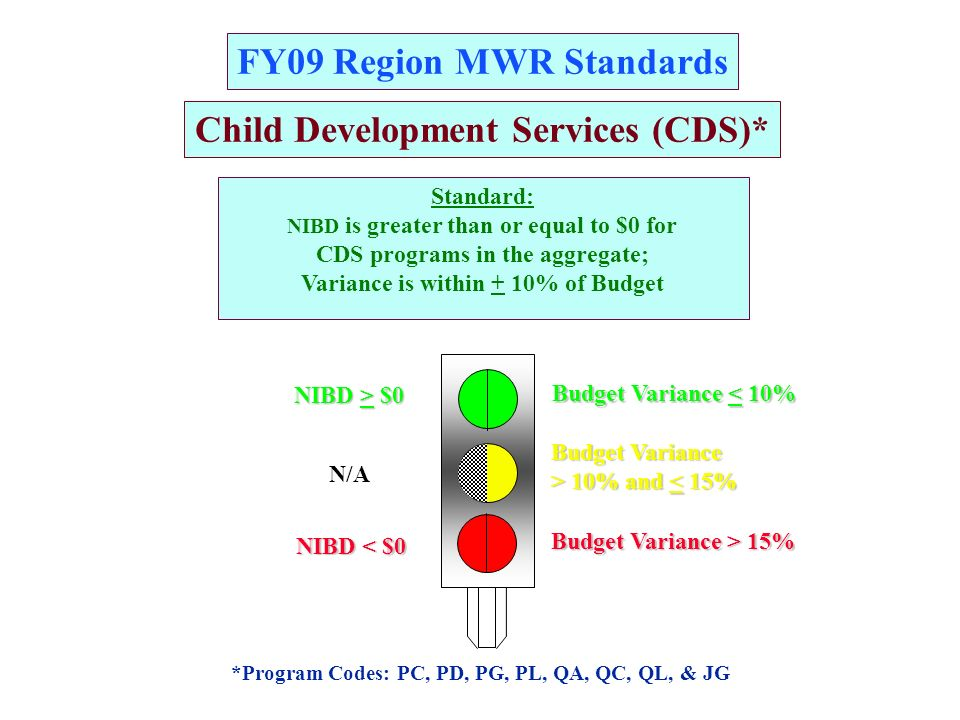 FY09 Region MWR Standards EACH Category C Program* Standard: NIBD is greater than or equal to $0; Variance is within + 10% of Budget A GG RR * Except Golf, Bowling, Clubs, Theme & FBE Programs NIBD > $0 NIBD < $0 N/A Budget Variance > 10% and 10% and < 15% Budget Variance < 10% Budget Variance > 15%