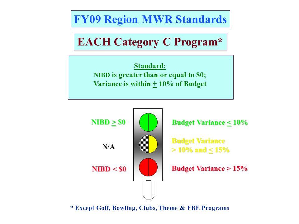 FY09 Garrison MWR Standards G R A G R Child Development Services (CDS)*NIBD Budget BudgetN/ANIBD < Budget *Program Codes: PC, PD, PG, PL, QA, QC, QL, & JG Budget Variance > 10% and 10% and < 15% Budget Variance < 10% Budget Variance > 15% Standard: NIBD $ are greater than or equal to Region approved Budget Variance is within +10% of Budget