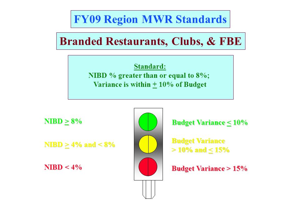 FY09 Garrison MWR Standards Category C Programs* Budget Variance > 10% and 10% and < 15% Budget Variance < 10% Budget Variance > 15% * Except Golf, Bowling, Clubs, Theme & FBE Programs Standard: NIBD $ are greater than or equal to Region approved Budget Variance is within +10% of Budget NIBD Budget BudgetN/ANIBD < Budget