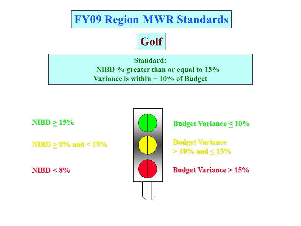 FY09 Region MWR Standards A A GG RR Golf NIBD > 15% NIBD < 8% NIBD > 8% and 8% and < 15% Budget Variance > 10% and 10% and < 15% Budget Variance < 10% Budget Variance > 15% Standard: NIBD % greater than or equal to 15% Variance is within + 10% of Budget
