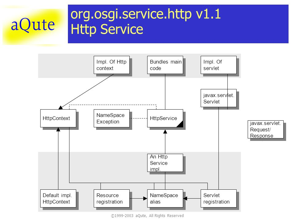 ©1999-2003 aQute, All Rights Reserved org.osgi.service.http v1.1 Http Service Impl.