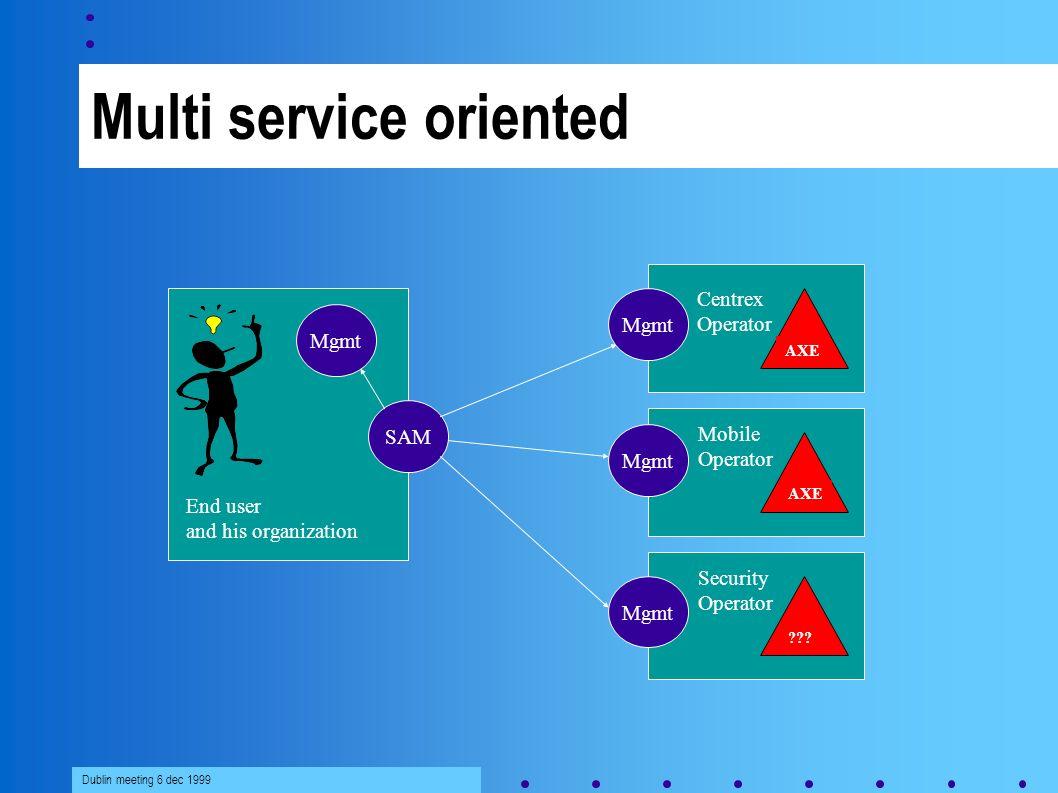 Dublin meeting 6 dec 1999 Multi service oriented SAM Centrex Operator End user and his organization AXE Mobile Operator AXE Security Operator ??.