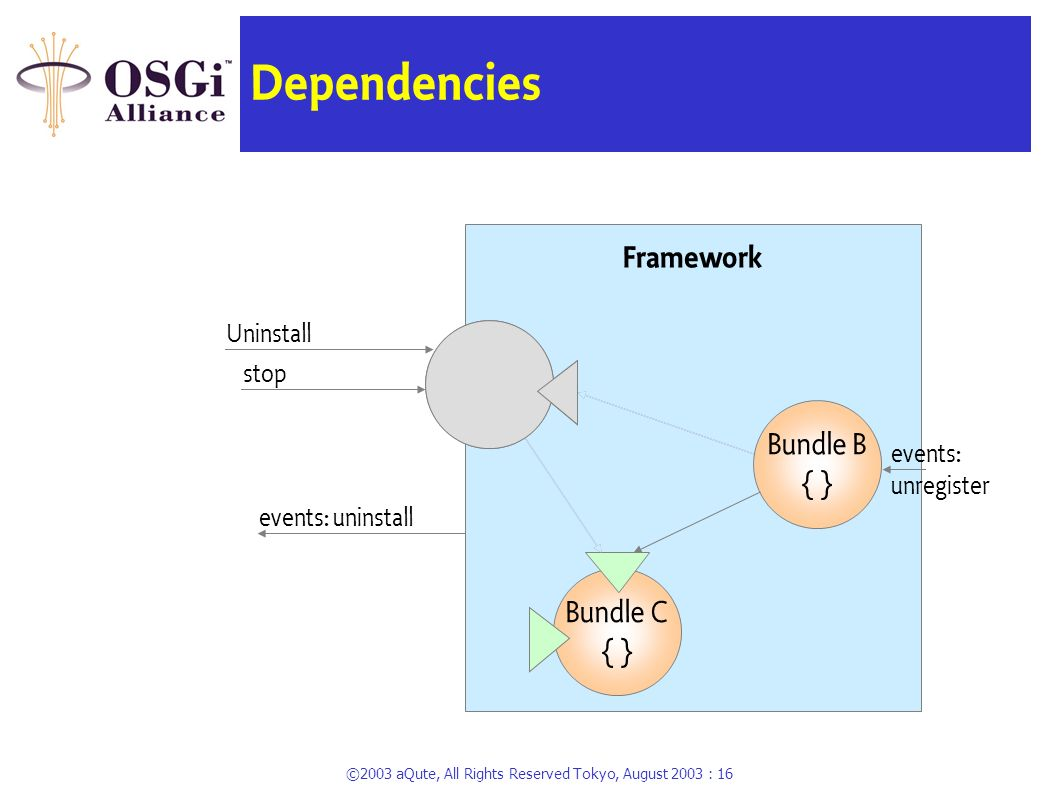 ©2003 aQute, All Rights Reserved Tokyo, August 2003 : 15 Dependencies Framework Bundle C { } Bundle A { } Bundle B { } Install A start events: install