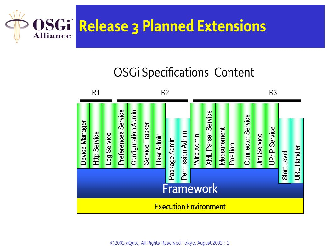 ©2003 aQute, All Rights Reserved Tokyo, August 2003 : 2 What is the OSGi Service Platform? A Java framework for developing remotely deployed service a