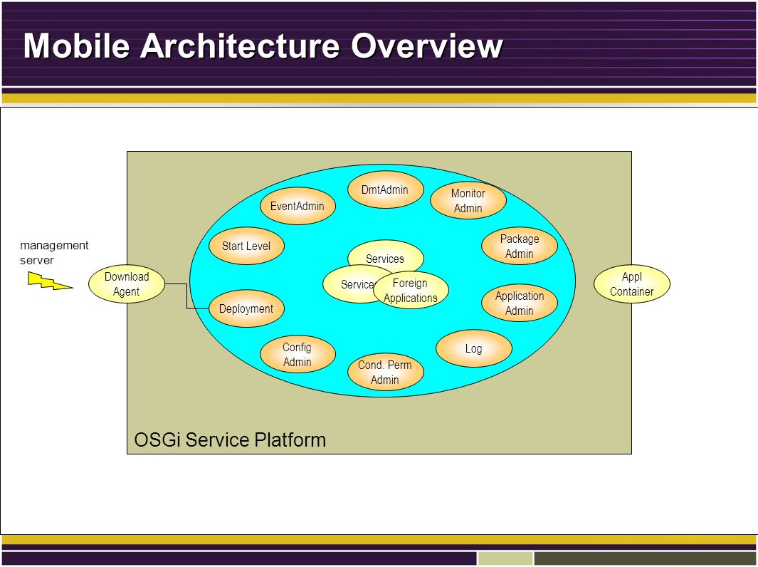 OSGi Service Platform Mobile Architecture Overview Log Deployment EventAdmin Appl Container DmtAdmin Config Admin Application Admin Download Agent Monitor Admin Services management server Cond.