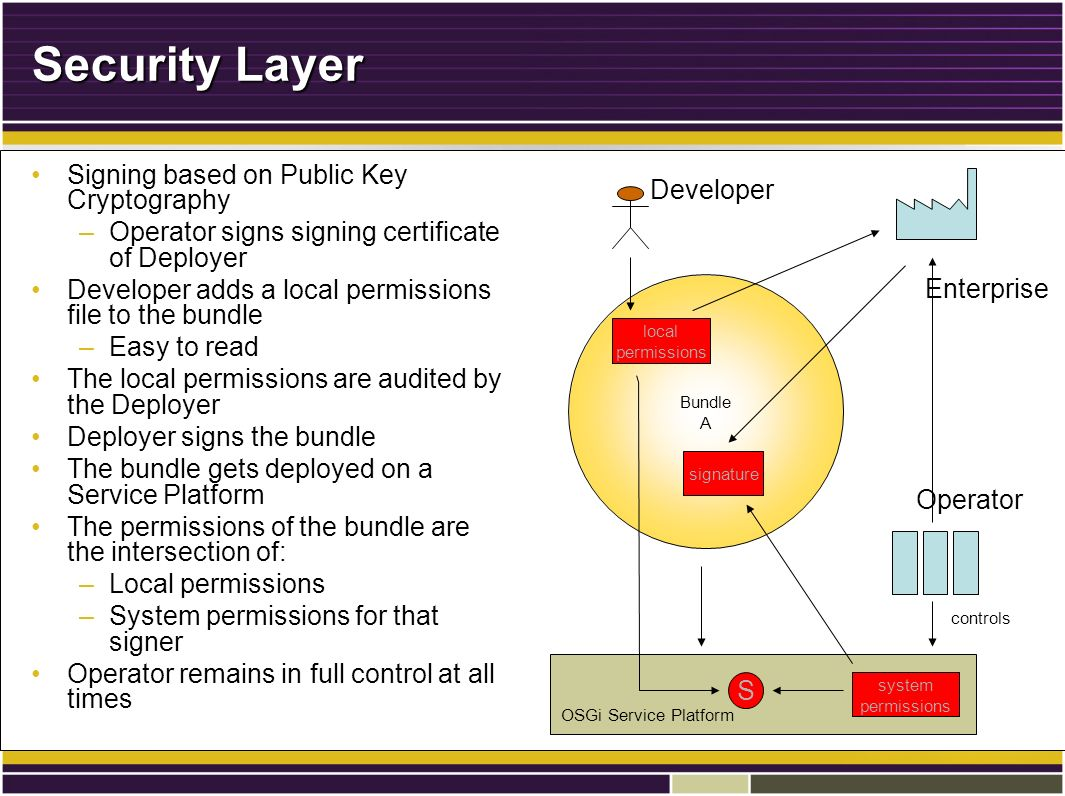 Security Layer Signing based on Public Key CryptographySigning based on Public Key Cryptography –Operator signs signing certificate of Deployer Developer adds a local permissions file to the bundleDeveloper adds a local permissions file to the bundle –Easy to read The local permissions are audited by the DeployerThe local permissions are audited by the Deployer Deployer signs the bundleDeployer signs the bundle The bundle gets deployed on a Service PlatformThe bundle gets deployed on a Service Platform The permissions of the bundle are the intersection of:The permissions of the bundle are the intersection of: –Local permissions –System permissions for that signer Operator remains in full control at all timesOperator remains in full control at all times Bundle A controls local permissions signature OSGi Service Platform system permissions S Enterprise Developer Operator