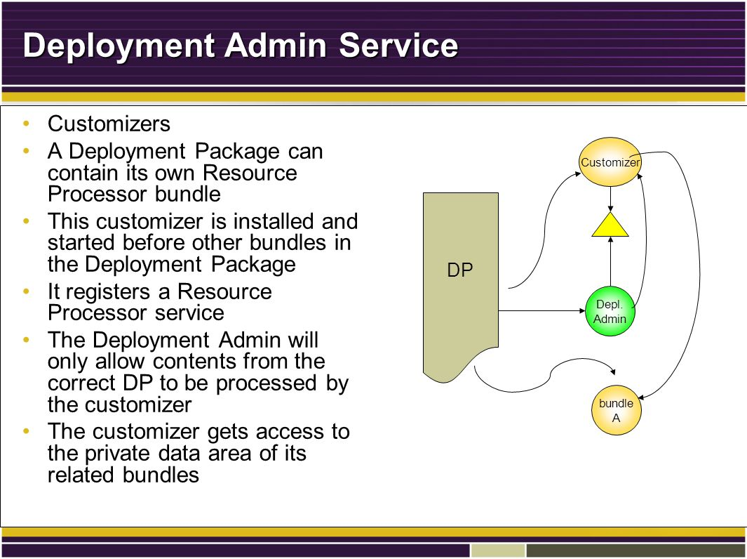 Deployment Admin Service CustomizersCustomizers A Deployment Package can contain its own Resource Processor bundleA Deployment Package can contain its own Resource Processor bundle This customizer is installed and started before other bundles in the Deployment PackageThis customizer is installed and started before other bundles in the Deployment Package It registers a Resource Processor serviceIt registers a Resource Processor service The Deployment Admin will only allow contents from the correct DP to be processed by the customizerThe Deployment Admin will only allow contents from the correct DP to be processed by the customizer The customizer gets access to the private data area of its related bundlesThe customizer gets access to the private data area of its related bundles DP Customizer Depl.