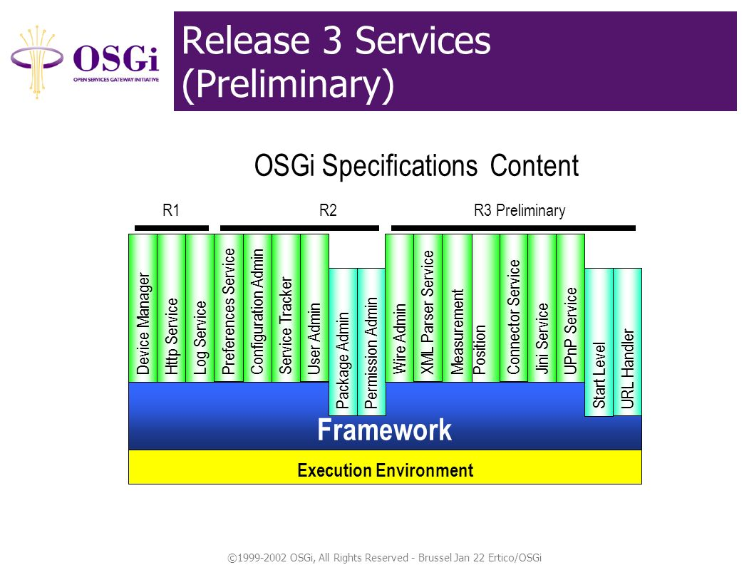 ©1999-2002 OSGi, All Rights Reserved - Brussel Jan 22 Ertico/OSGi Release 3 Services (Preliminary) Framework OSGi Specifications Content Execution Environment Device ManagerLog ServiceHttp Service R1 User Admin Service TrackerConfiguration Admin Preferences Service Package AdminPermission Admin R2 Connector Service Position XML Parser Service UPnP ServiceJini ServiceWire Admin Measurement Start LevelURL Handler R3 Preliminary