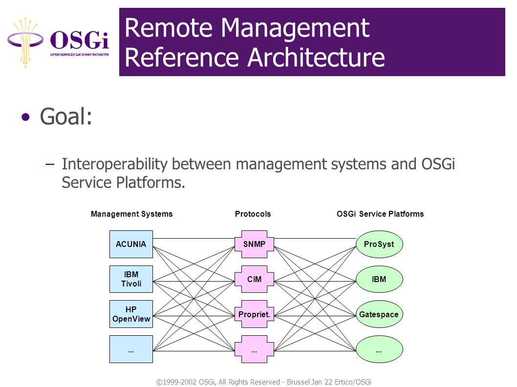 ©1999-2002 OSGi, All Rights Reserved - Brussel Jan 22 Ertico/OSGi Remote Management Reference Architecture Goal: –Interoperability between management systems and OSGi Service Platforms.