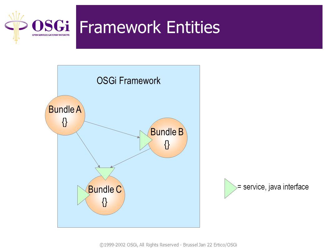 ©1999-2002 OSGi, All Rights Reserved - Brussel Jan 22 Ertico/OSGi Framework Entities OSGi Framework Bundle A {} = service, java interface Bundle B {}