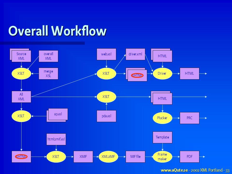 www.aQute.se - 2002 XML Portland - 33 merge XSL Overall Workflow Source XML XSLT XHTMLMIF fileXML2MIFPDF Frame maker Template Source XML XSLTXMIF XSLT HTML Driver PluckerPRC HTML XHTML HTML XSLT All XML web.xsl pda.xslap.xsl driver.xml html2mif.xsl overall XML