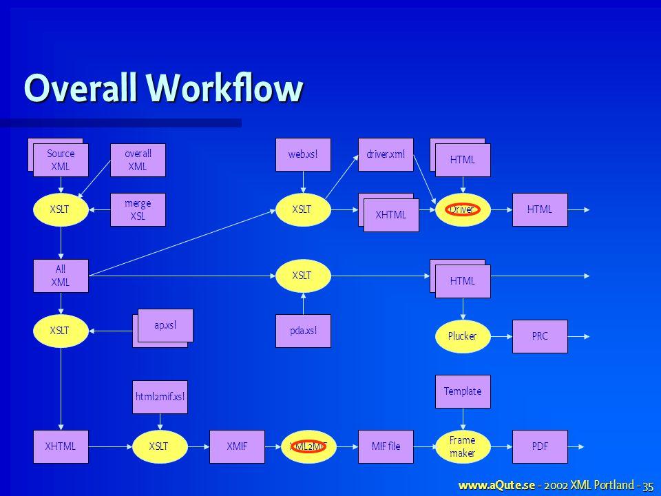 www.aQute.se - 2002 XML Portland - 35 merge XSL Overall Workflow Source XML XSLT XHTMLMIF fileXML2MIFPDF Frame maker Template Source XML XSLTXMIF XSLT HTML Driver PluckerPRC HTML XHTML HTML XSLT All XML web.xsl pda.xslap.xsl driver.xml html2mif.xsl overall XML