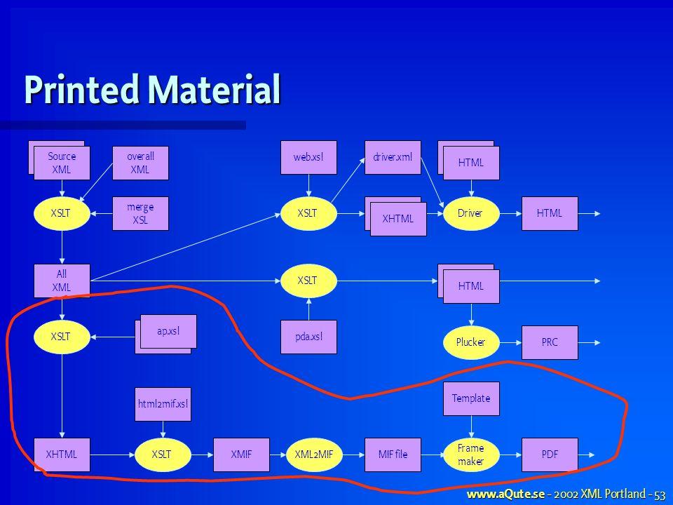 www.aQute.se - 2002 XML Portland - 53 merge XSL Printed Material Source XML XSLT XHTMLMIF fileXML2MIFPDF Frame maker Template Source XML XSLTXMIF XSLT HTML Driver PluckerPRC HTML XHTML HTML XSLT All XML web.xsl pda.xslap.xsl driver.xml html2mif.xsl overall XML