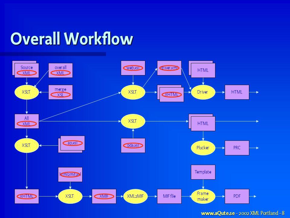 www.aQute.se - 2002 XML Portland - 8 merge XSL Overall Workflow Source XML XSLT XHTMLMIF fileXML2MIFPDF Frame maker Template Source XML XSLTXMIF XSLT HTML Driver PluckerPRC HTML XHTML HTML XSLT All XML web.xsl pda.xslap.xsl driver.xml html2mif.xsl overall XML