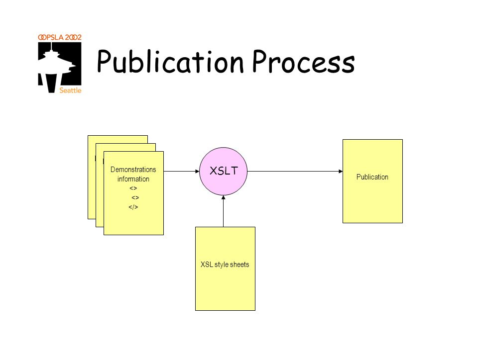 Publication Process Demonstrations <> Demonstrations information <> XSLT XSL style sheets Publication Demonstrations information <>