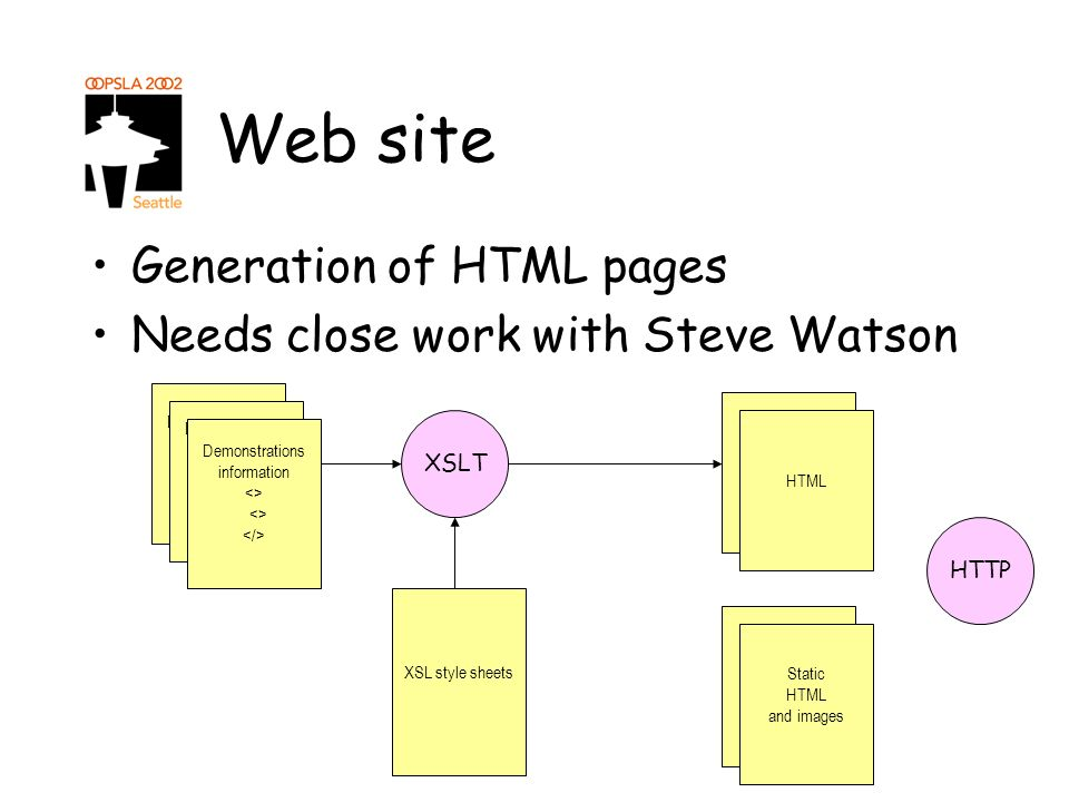 Web site Generation of HTML pages Needs close work with Steve Watson Demonstrations <> Demonstrations information <> XSLT XSL style sheets Publication Demonstrations information <> HTML Static HTML and images HTTP