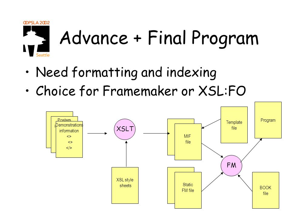 Advance + Final Program Need formatting and indexing Choice for Framemaker or XSL:FO Tutorials <> Posters information <> XSLT XSL style sheets MIF file Demonstrations information <> MIF file MIF file Static FM file BOOK file Template file FM Program