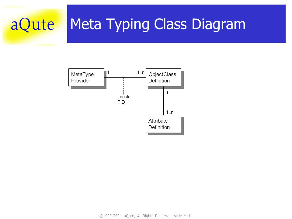 © aQute, All Rights Reserved slide #14 Meta Typing Class Diagram MetaType Provider MetaType Provider ObjectClass Definition ObjectClass Definition Attribute Definition Attribute Definition 1..n 1 1 Locale PID