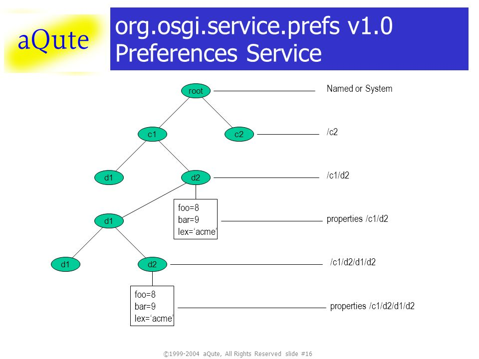 © aQute, All Rights Reserved slide #16 org.osgi.service.prefs v1.0 Preferences Service root Named or System c2 /c2 d1 c1 /c1/d2 foo=8 bar=9 lex=acme d2 d1 foo=8 bar=9 lex=acme d2 properties /c1/d2 /c1/d2/d1/d2 properties /c1/d2/d1/d2
