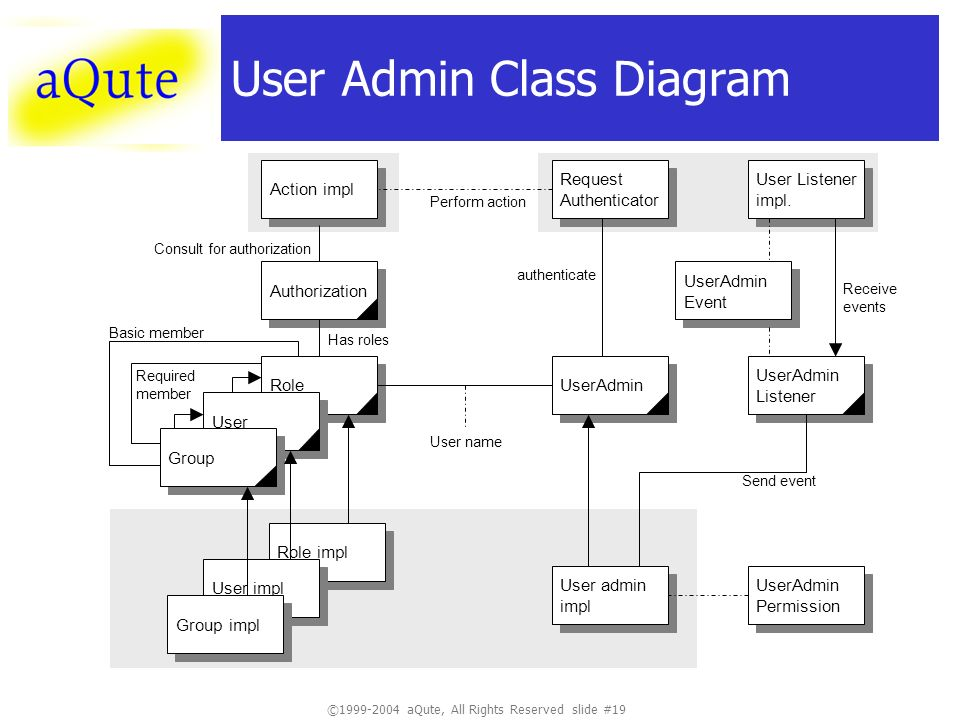 ©1999-2004 aQute, All Rights Reserved slide #19 User Admin Class Diagram User admin impl User admin impl UserAdmin Listener UserAdmin Listener UserAdmin Role User Group Role impl User impl Group impl UserAdmin Permission UserAdmin Permission User name Request Authenticator Request Authenticator User Listener impl.