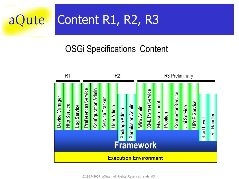 © aQute, All Rights Reserved slide #3 Content R1, R2, R3 Framework OSGi Specifications Content Execution Environment Device ManagerLog ServiceHttp Service R1 User Admin Service TrackerConfiguration Admin Preferences Service Package AdminPermission Admin R2 Connector Service Position XML Parser Service UPnP ServiceJini ServiceWire Admin Measurement Start LevelURL Handler R3 Preliminary