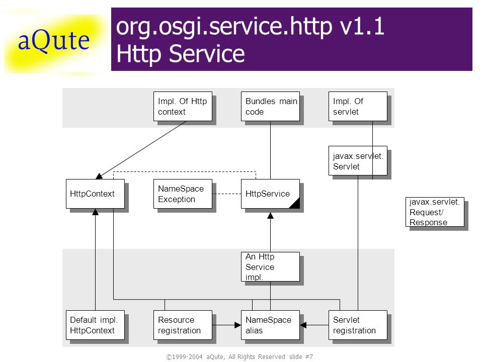 © aQute, All Rights Reserved slide #7 org.osgi.service.http v1.1 Http Service Impl.