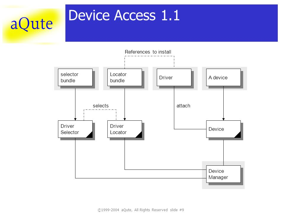 © aQute, All Rights Reserved slide #9 Device Access 1.1 Locator bundle Locator bundle Device Manager Device Manager Device A device Driver Locator Driver Locator selector bundle selector bundle Driver Selector Driver Selector Driver References to install selectsattach