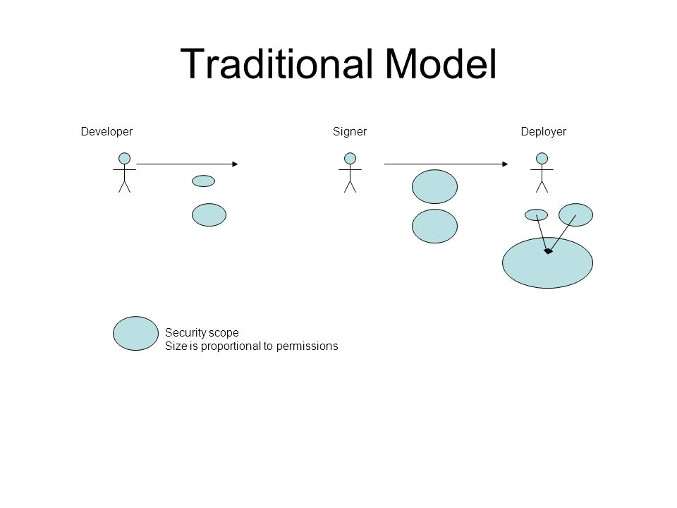 Traditional Model DeveloperSignerDeployer Security scope Size is proportional to permissions