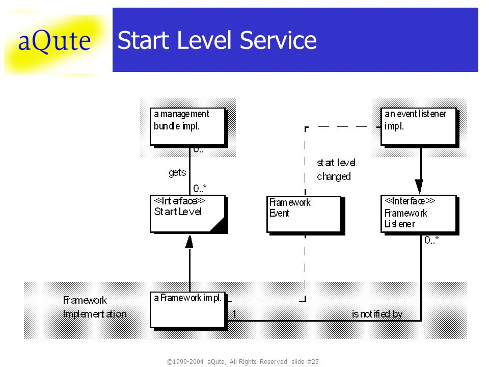 ©1999-2004 aQute, All Rights Reserved slide #25 Start Level Service