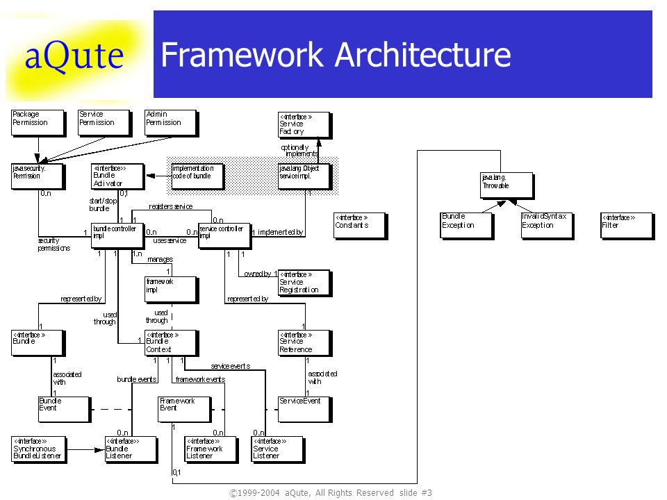©1999-2004 aQute, All Rights Reserved slide #3 Framework Architecture