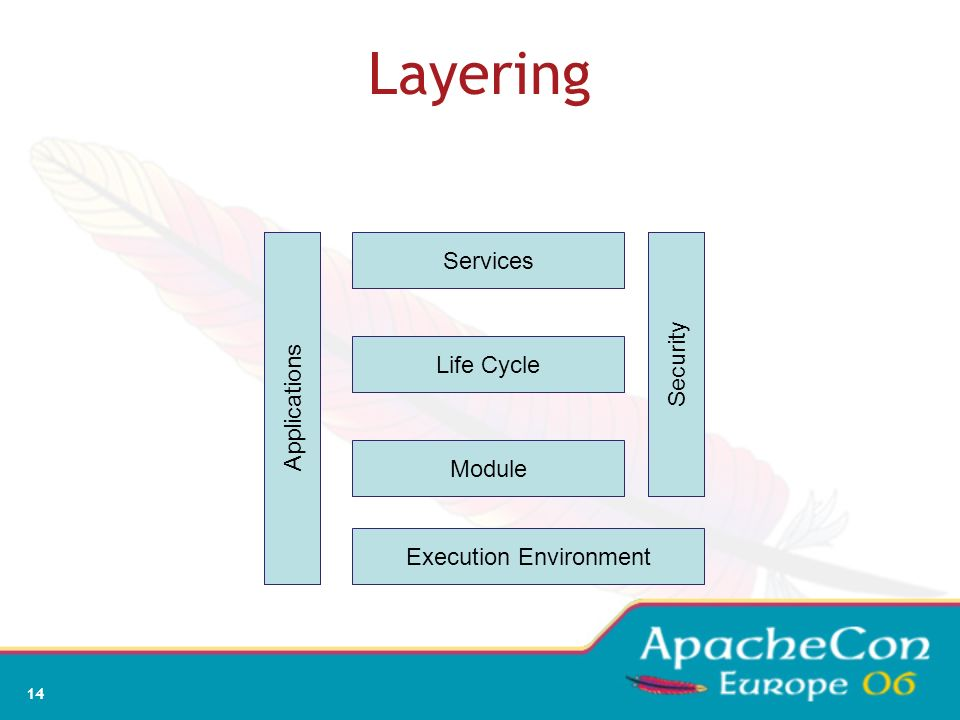 12 Service Oriented Architectures Separate the contract from the implementation Allows alternate implementations Dynamically discover and bind availab