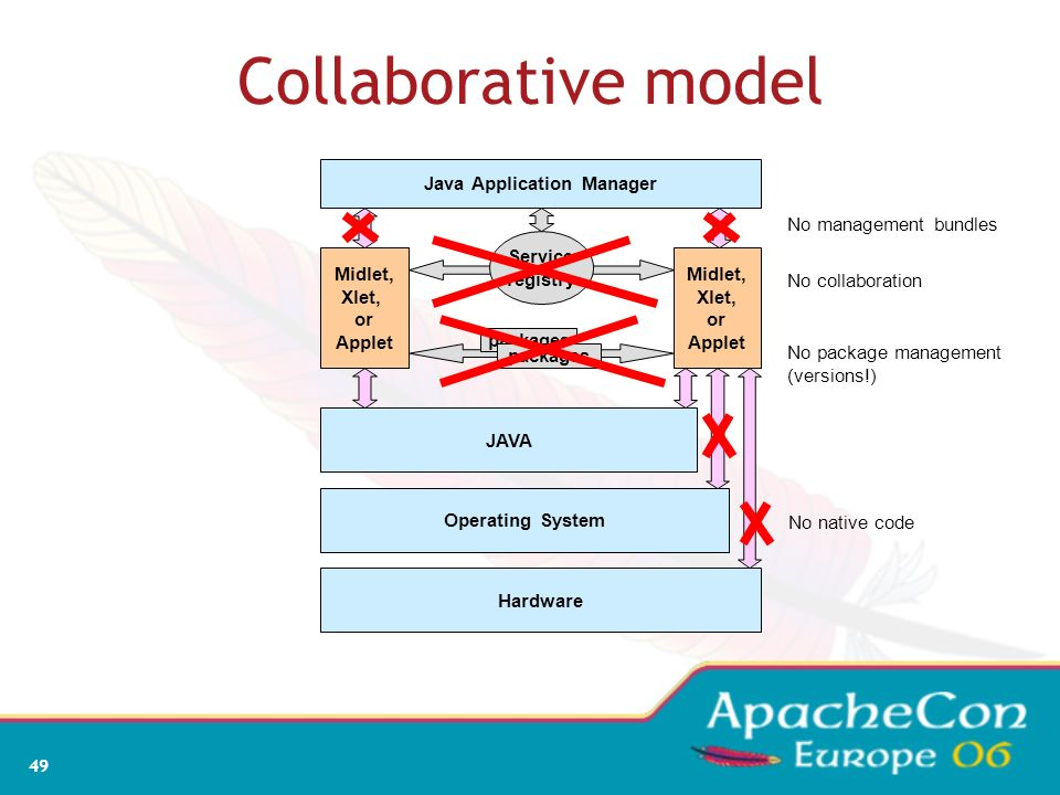 47 Collaborative model OSGi is more than an Applet, MIDlet, Xlet runner Bundles can collaborate through: service objects package sharing A dynamic reg
