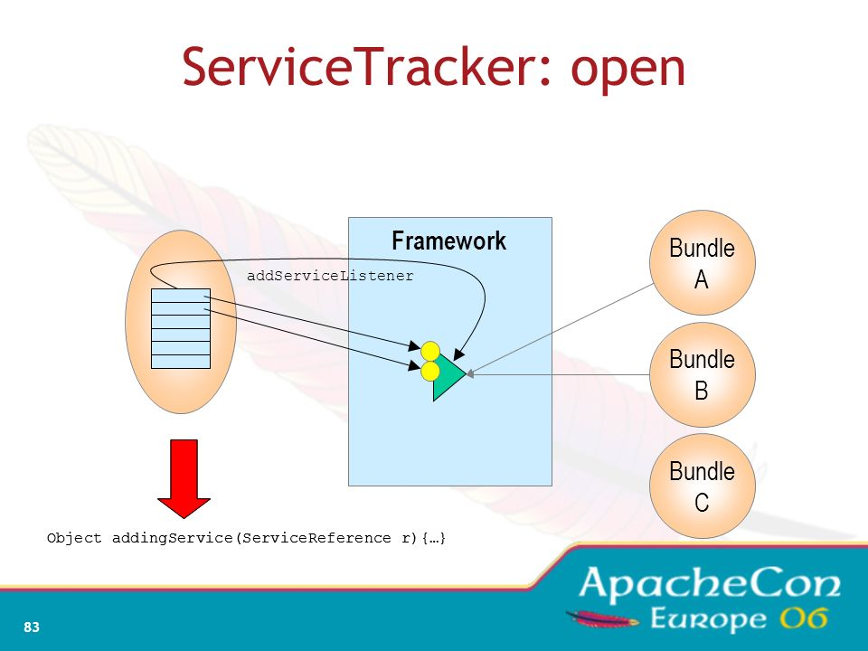 81 The Case for the ServiceTracker Finding services for each message is kind of expensive. The ServiceTracker in org.osgi.util.tracker package is inte