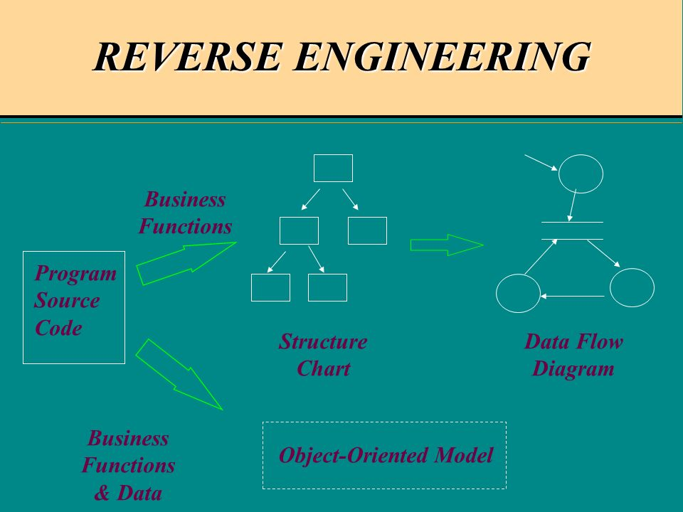 REVERSE ENGINEERING Program Source Code Structure Chart Data Flow Diagram Object-Oriented Model Business Functions Business Functions & Data