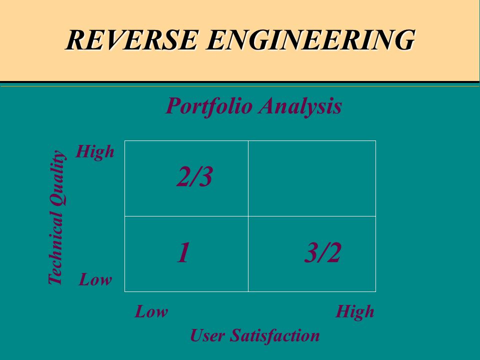 REVERSE ENGINEERING User Satisfaction Portfolio Analysis Technical Quality High Low 1 2/3 3/2