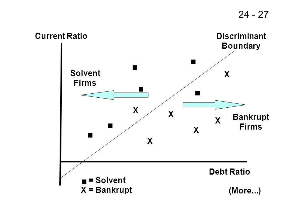 24 - 27 Current Ratio Debt Ratio...... X X X X X X Discriminant Boundary Bankrupt Firms Solvent Firms (More...) = Solvent X = Bankrupt.