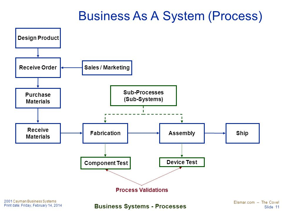 2001 Cayman Business Systems Print date: Friday, February 14, 2014 Elsmar.com -- The Cove! Slide 11 Business Systems - Processes Business As A System