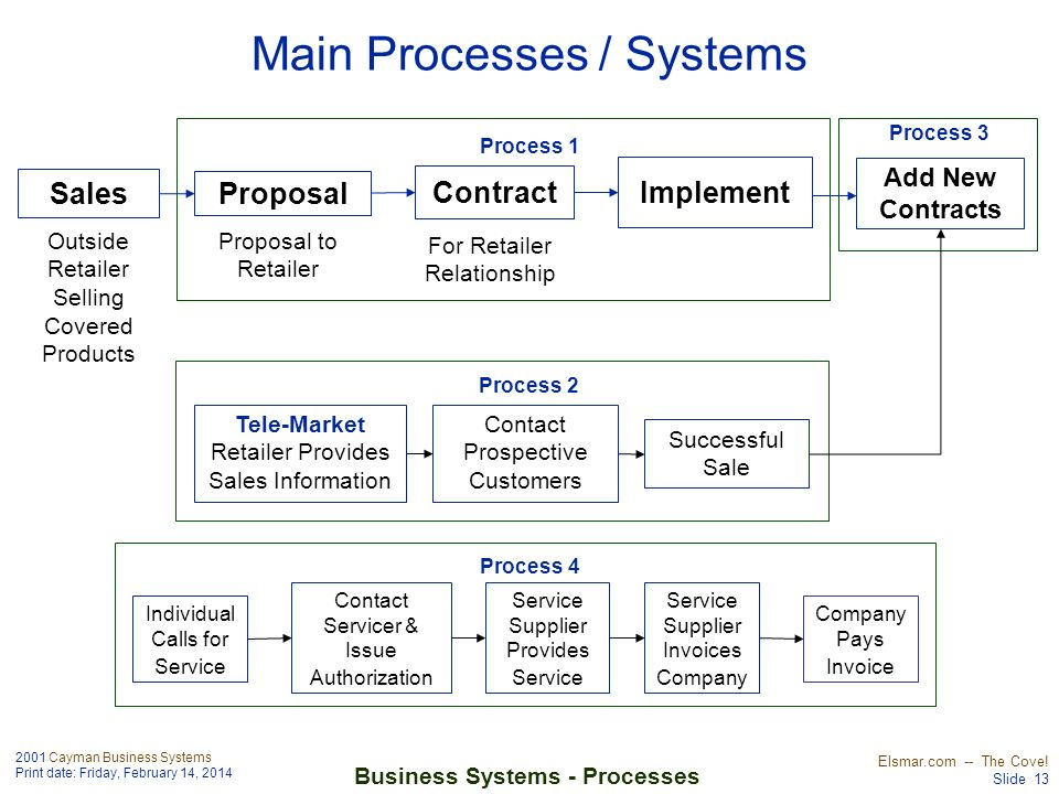 2001 Cayman Business Systems Print date: Friday, February 14, 2014 Elsmar.com -- The Cove! Slide 13 Business Systems - Processes Sales Proposal Outsid