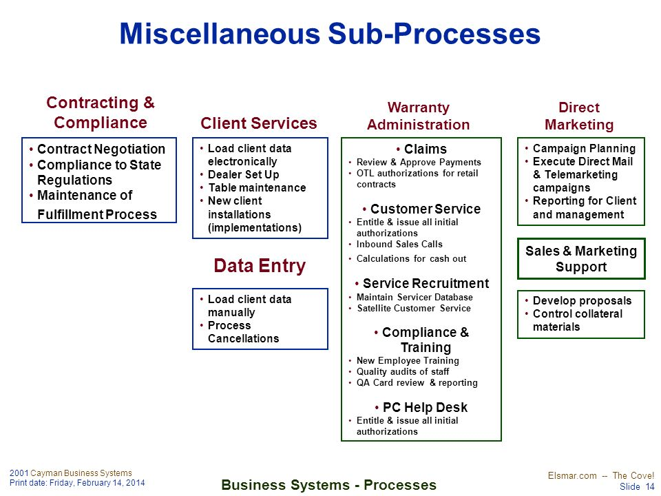2001 Cayman Business Systems Print date: Friday, February 14, 2014 Elsmar.com -- The Cove! Slide 14 Business Systems - Processes Miscellaneous Sub-Pro