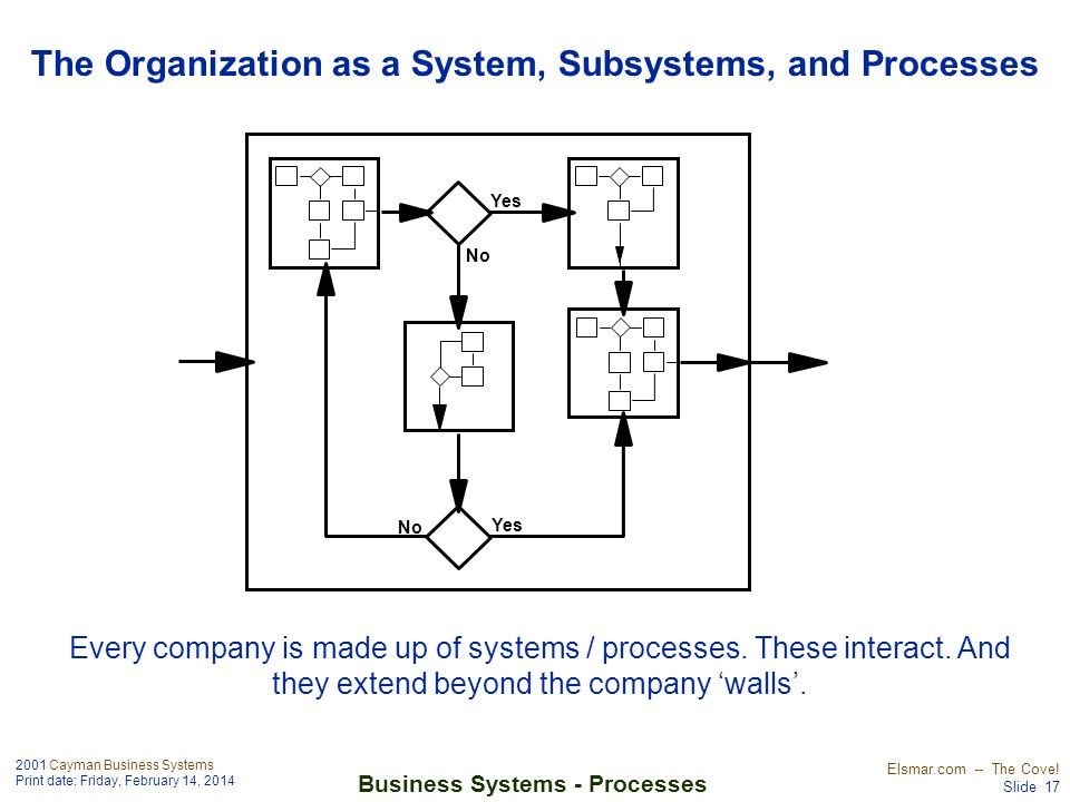 2001 Cayman Business Systems Print date: Friday, February 14, 2014 Elsmar.com -- The Cove! Slide 17 Business Systems - Processes Yes No Yes No The Org