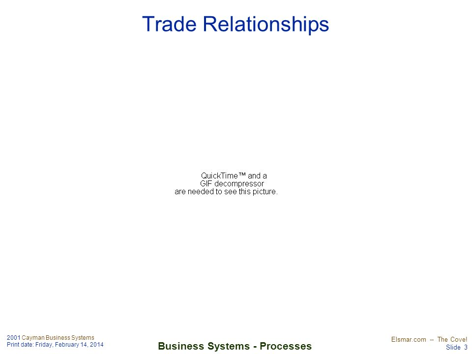 2001 Cayman Business Systems Print date: Friday, February 14, 2014 Elsmar.com -- The Cove! Slide 3 Business Systems - Processes Trade Relationships