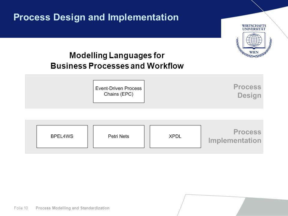Process Modelling and StandardizationFolie 10 Process Design and Implementation Modelling Languages for Business Processes and Workflow