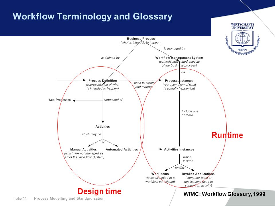 Process Modelling and StandardizationFolie 11 Workflow Terminology and Glossary WfMC: Workflow Glossary, 1999 Design time Runtime