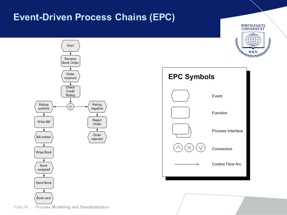 Process Modelling and StandardizationFolie 14 Event-Driven Process Chains (EPC)