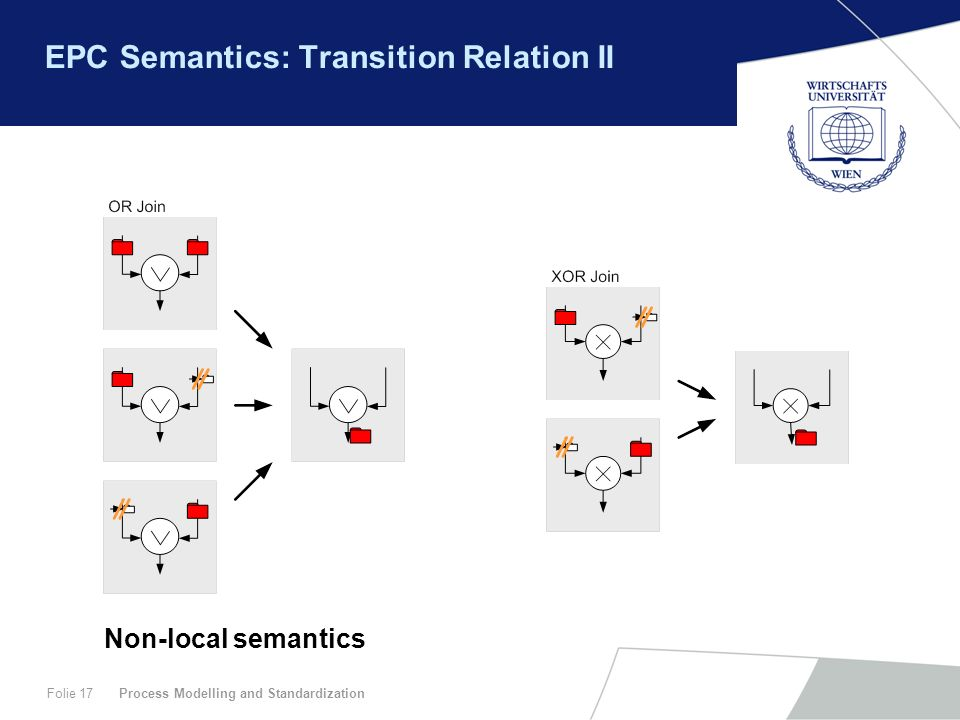 Process Modelling and StandardizationFolie 17 EPC Semantics: Transition Relation II Non-local semantics