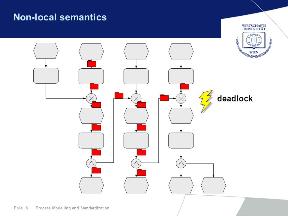 Process Modelling and StandardizationFolie 18 Non-local semantics deadlock