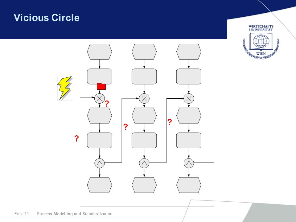 Process Modelling and StandardizationFolie 19 Vicious Circle ? ? ? ?