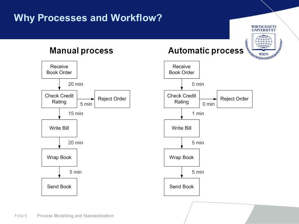 Process Modelling and StandardizationFolie 6 Why Processes and Workflow? Manual processAutomatic process