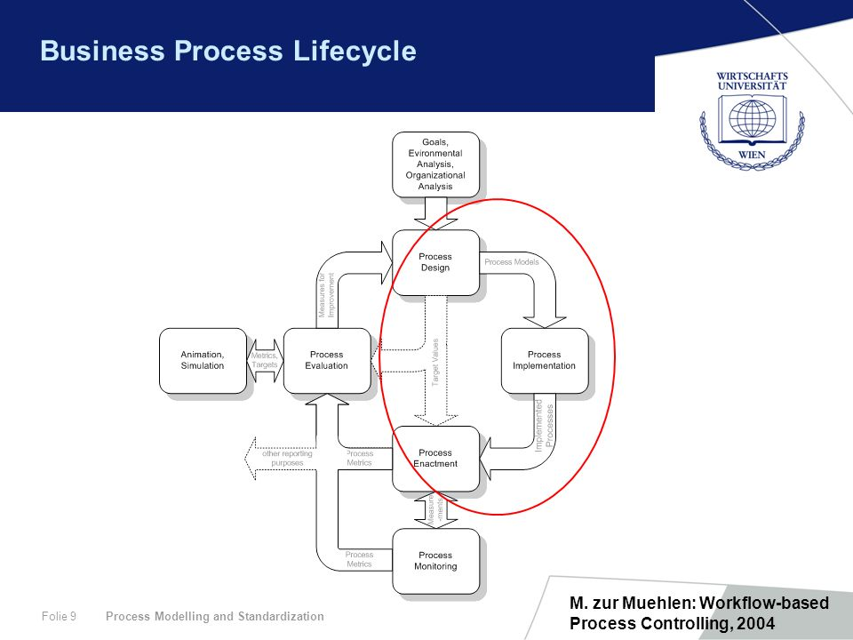 Process Modelling and StandardizationFolie 9 Business Process Lifecycle M. zur Muehlen: Workflow-based Process Controlling, 2004