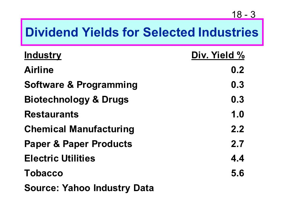 18 - 3 Dividend Yields for Selected Industries IndustryDiv.